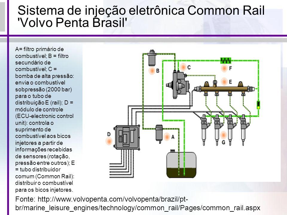 Sistema de injeção eletrônica Common Rail Volvo Penta Brasil