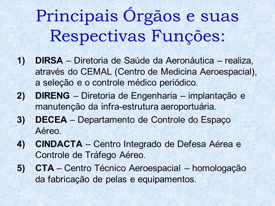Principais Órgãos e suas Respectivas Funções: