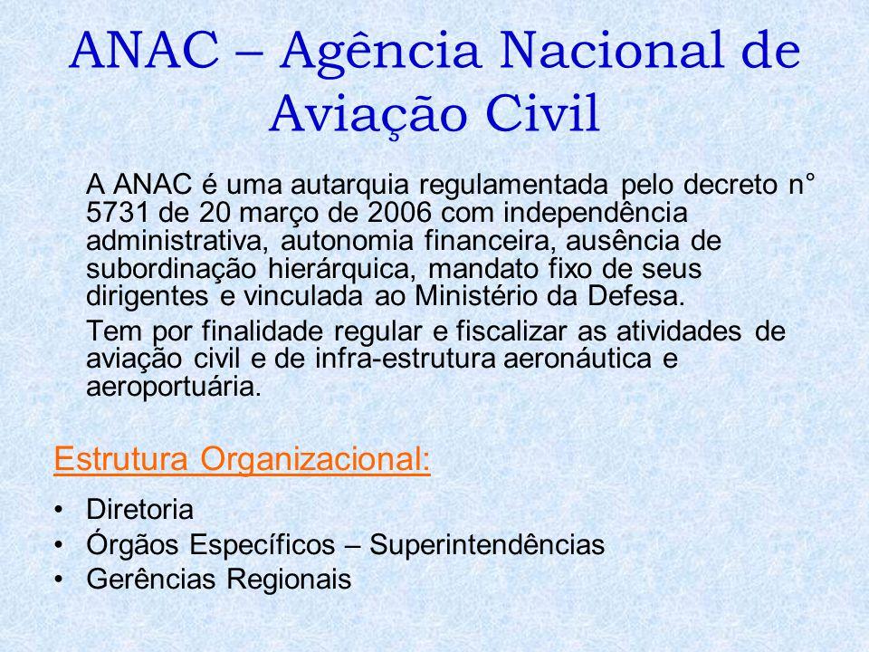 ANAC – Agência Nacional de Aviação Civil
