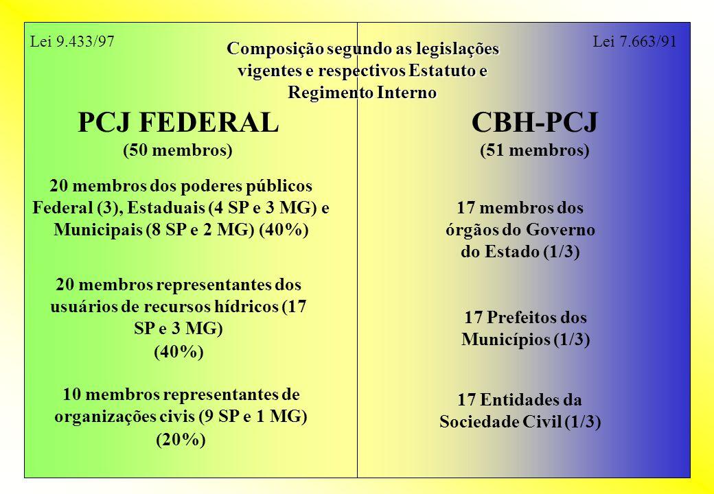 Lei 9.433/97 Lei 7.663/91. Composição segundo as legislações vigentes e respectivos Estatuto e Regimento Interno.
