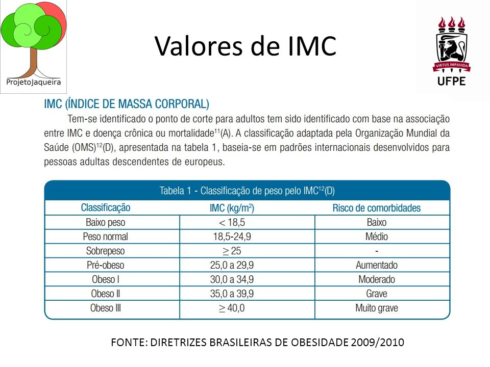 Valores de IMC FONTE: DIRETRIZES BRASILEIRAS DE OBESIDADE 2009/2010