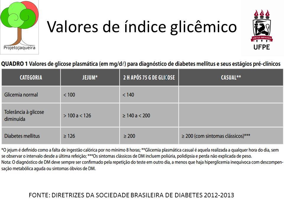 Valores de índice glicêmico