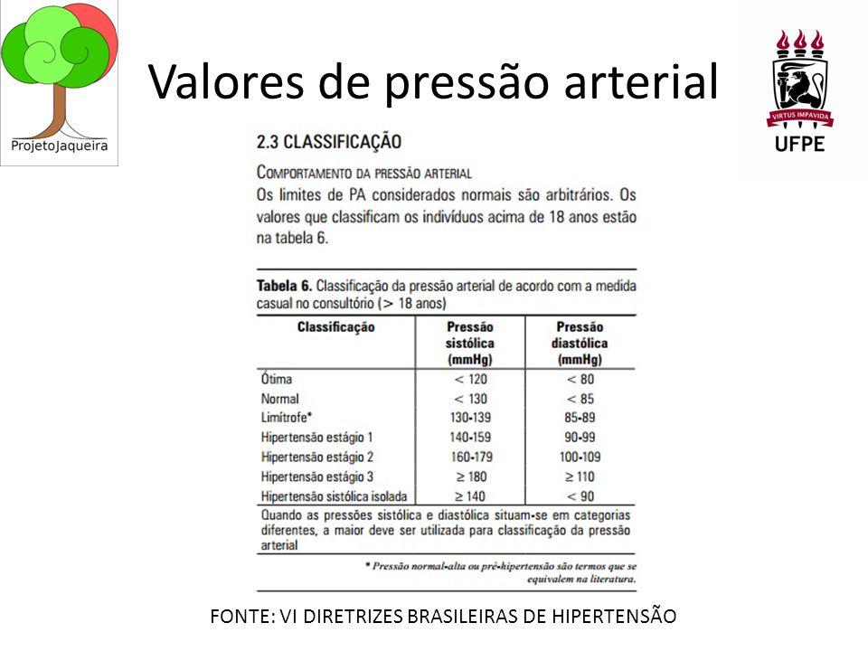 Valores de pressão arterial