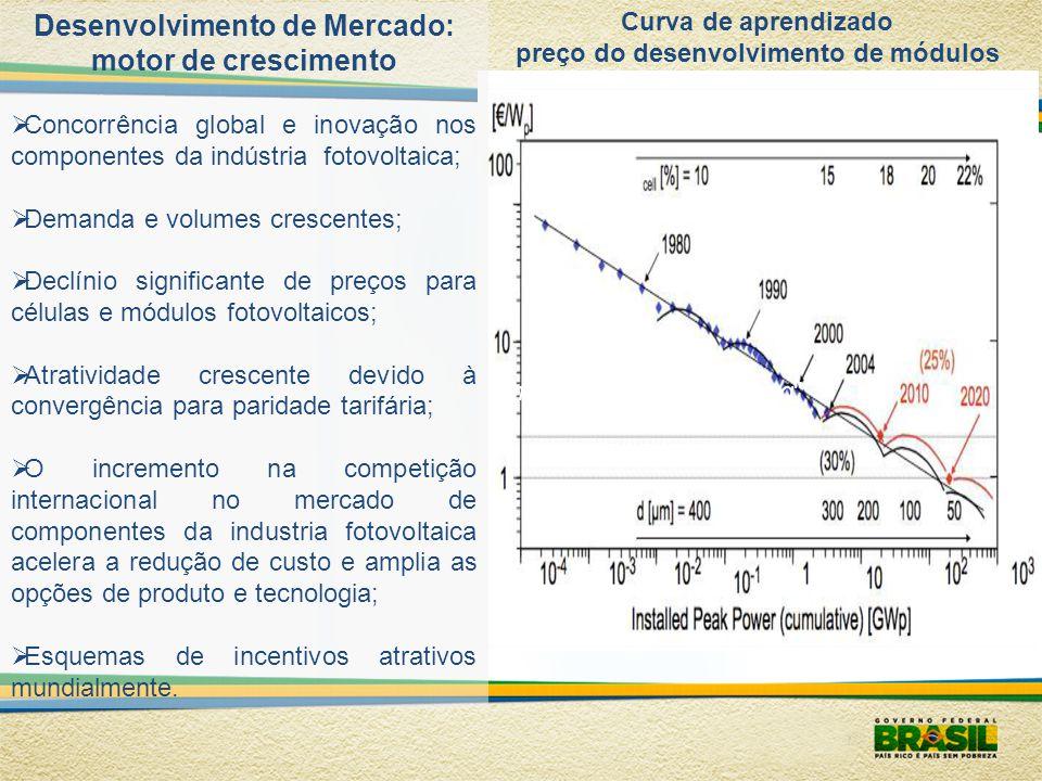 Desenvolvimento de Mercado: motor de crescimento