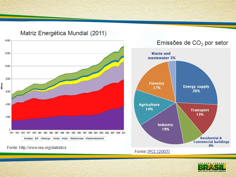 Matriz Energética Mundial (2011)
