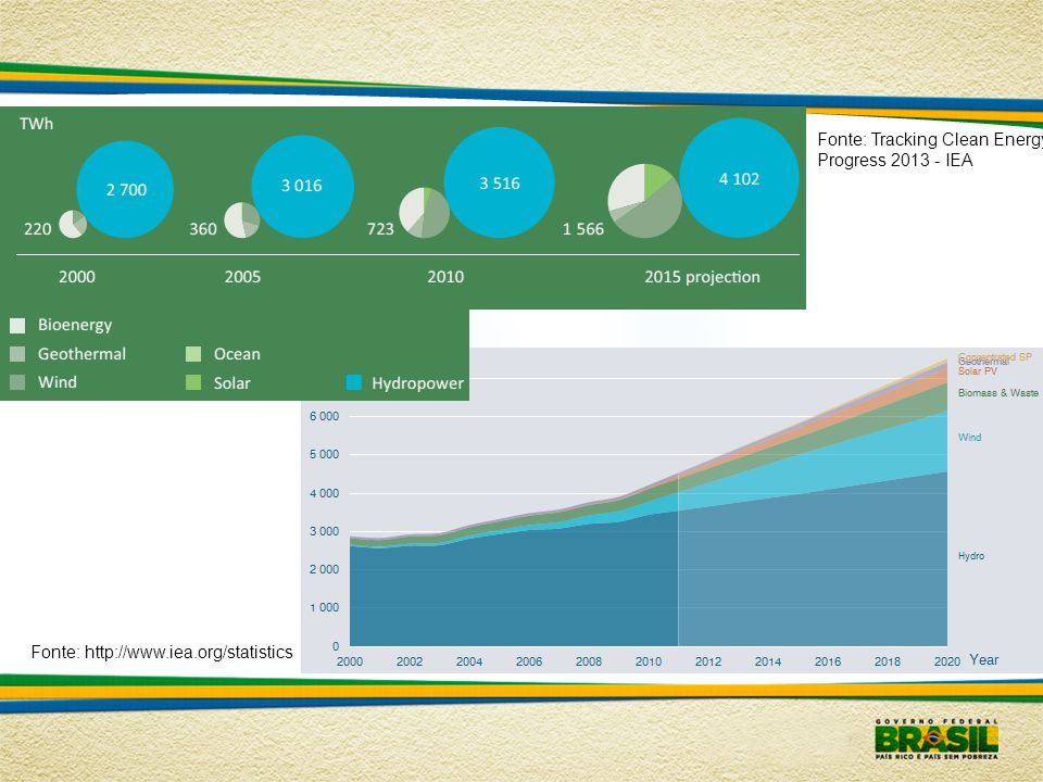 Fonte: Tracking Clean Energy Progress 2013 - IEA