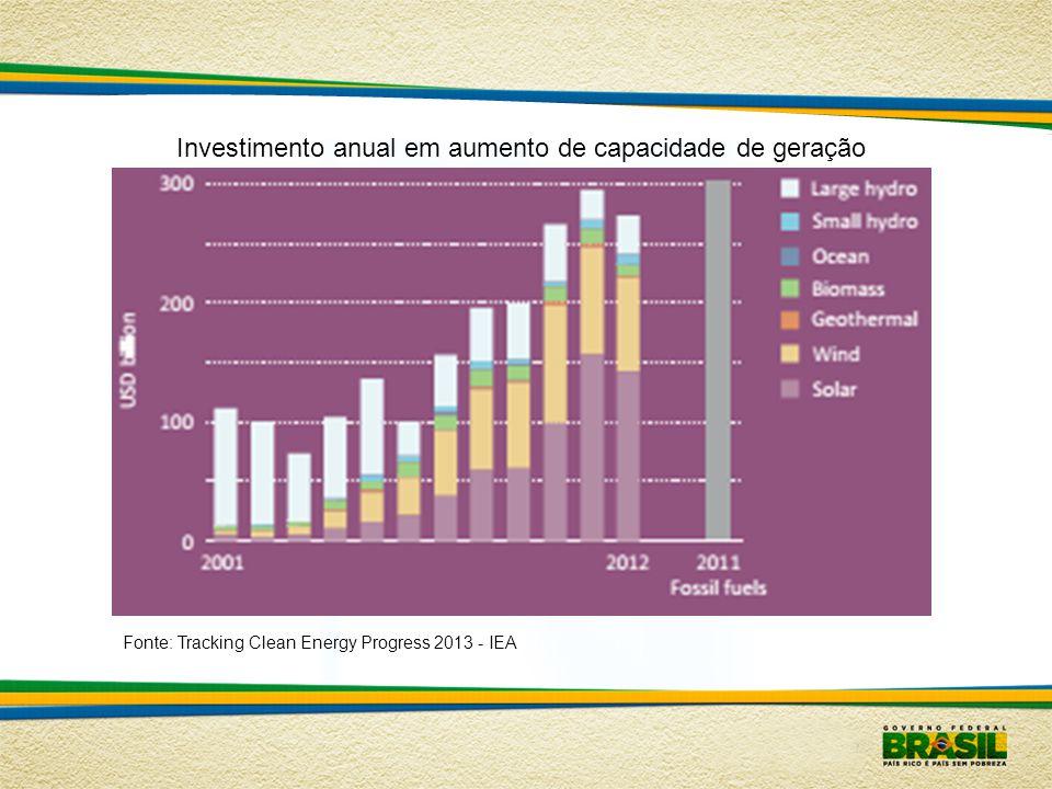 Investimento anual em aumento de capacidade de geração