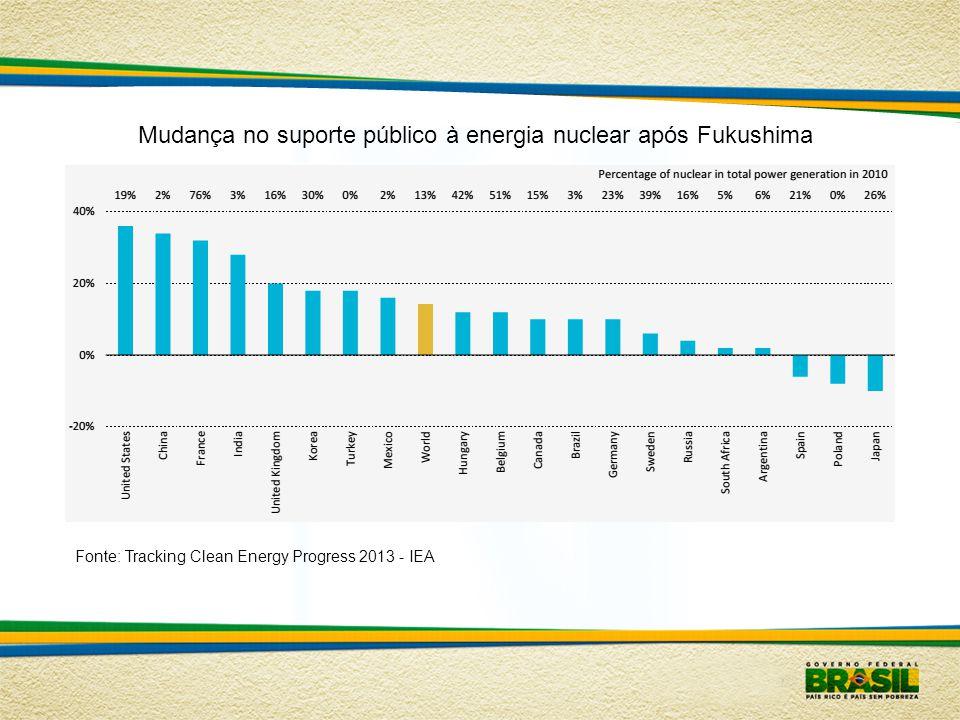 Mudança no suporte público à energia nuclear após Fukushima