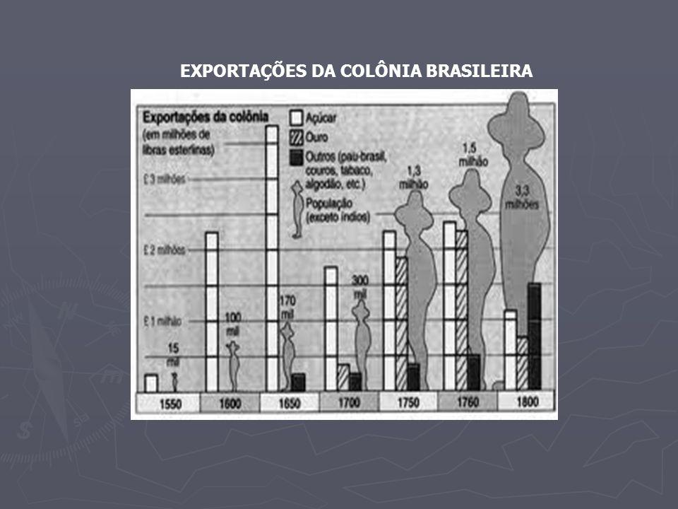 EXPORTAÇÕES DA COLÔNIA BRASILEIRA