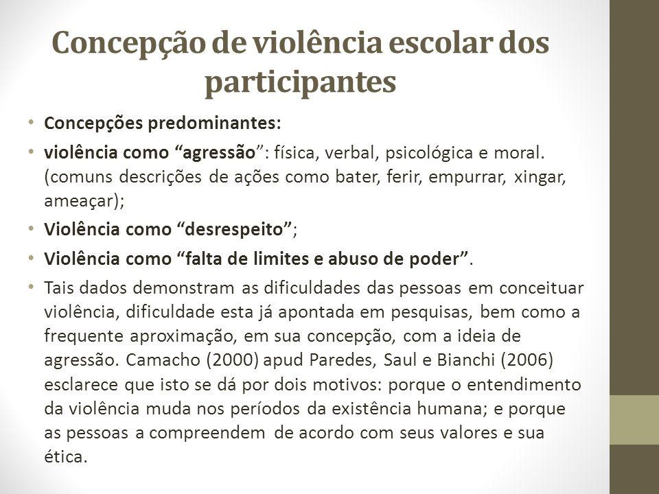 Concepção de violência escolar dos participantes