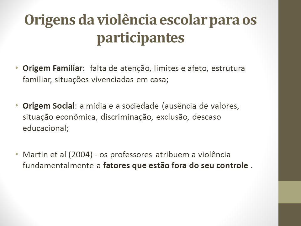 Origens da violência escolar para os participantes