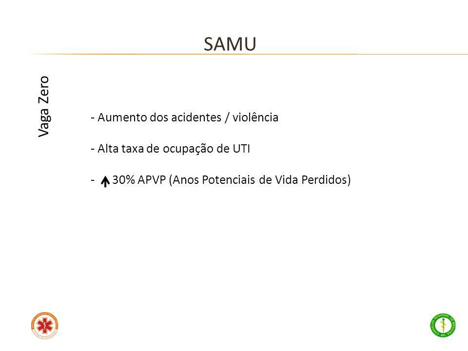SAMU Vaga Zero Aumento dos acidentes / violência
