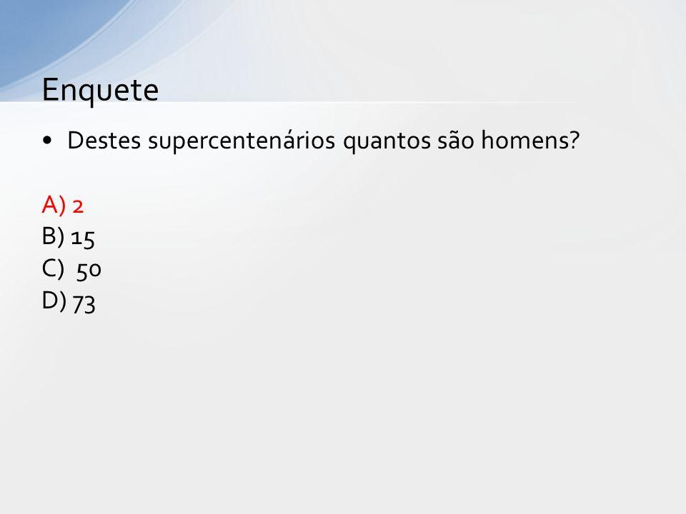 Enquete Destes supercentenários quantos são homens A) 2 B) 15 C) 50