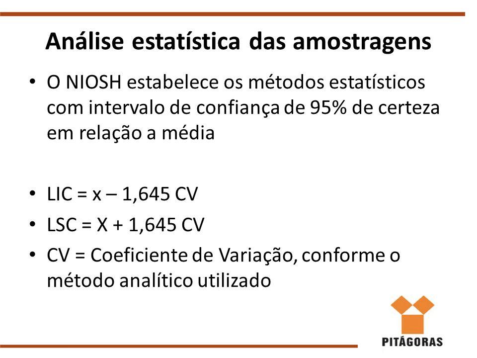 Análise estatística das amostragens