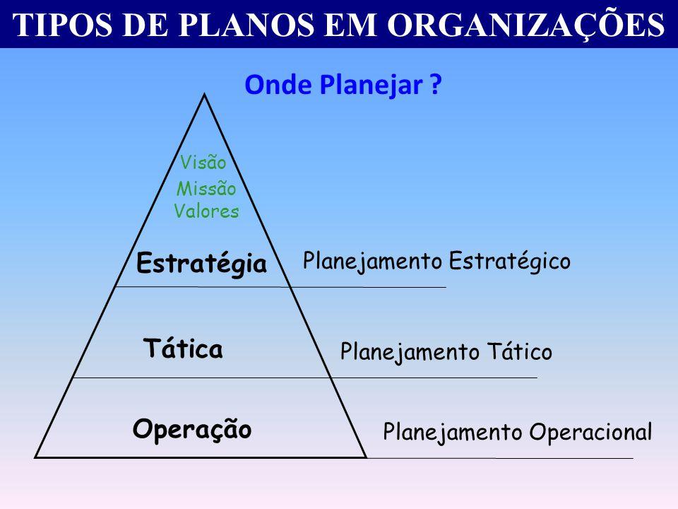 TIPOS DE PLANOS EM ORGANIZAÇÕES