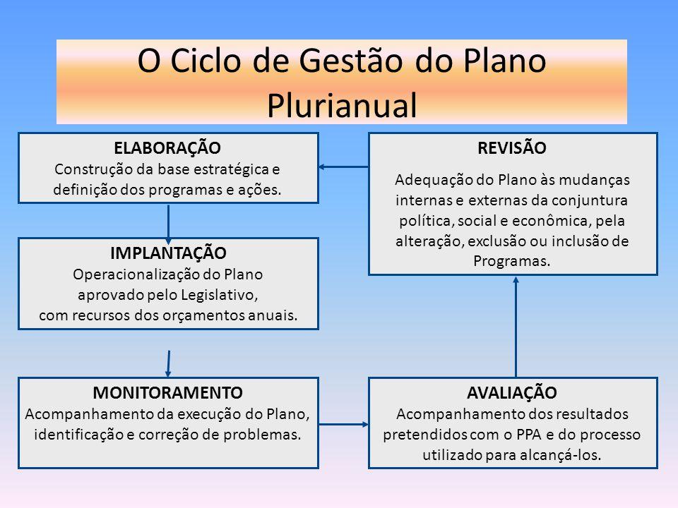 O Ciclo de Gestão do Plano Plurianual