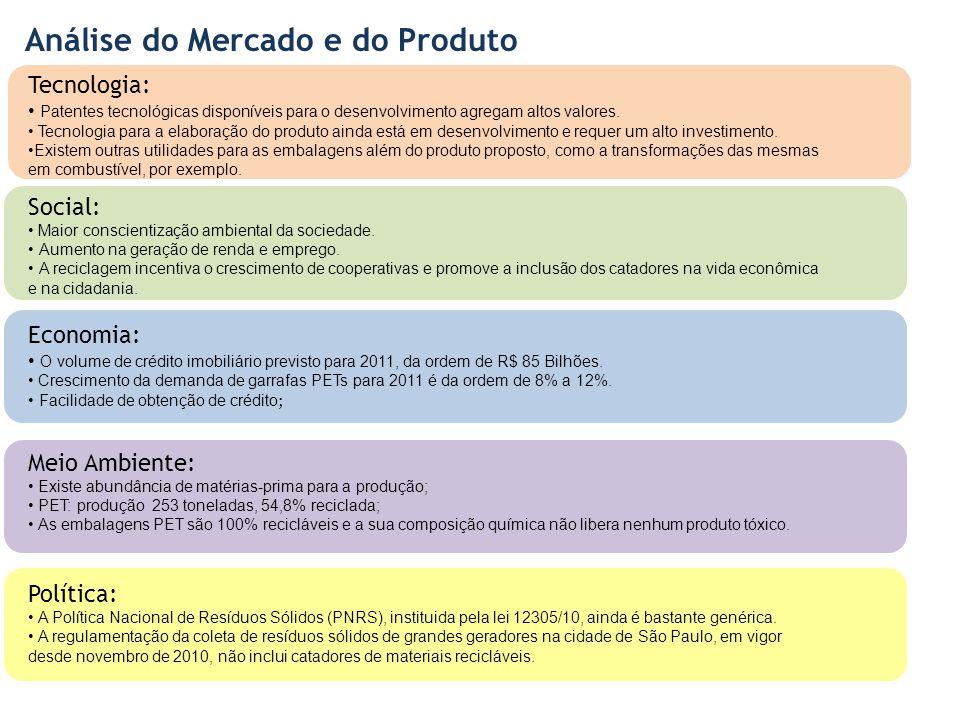 Análise do Mercado e do Produto