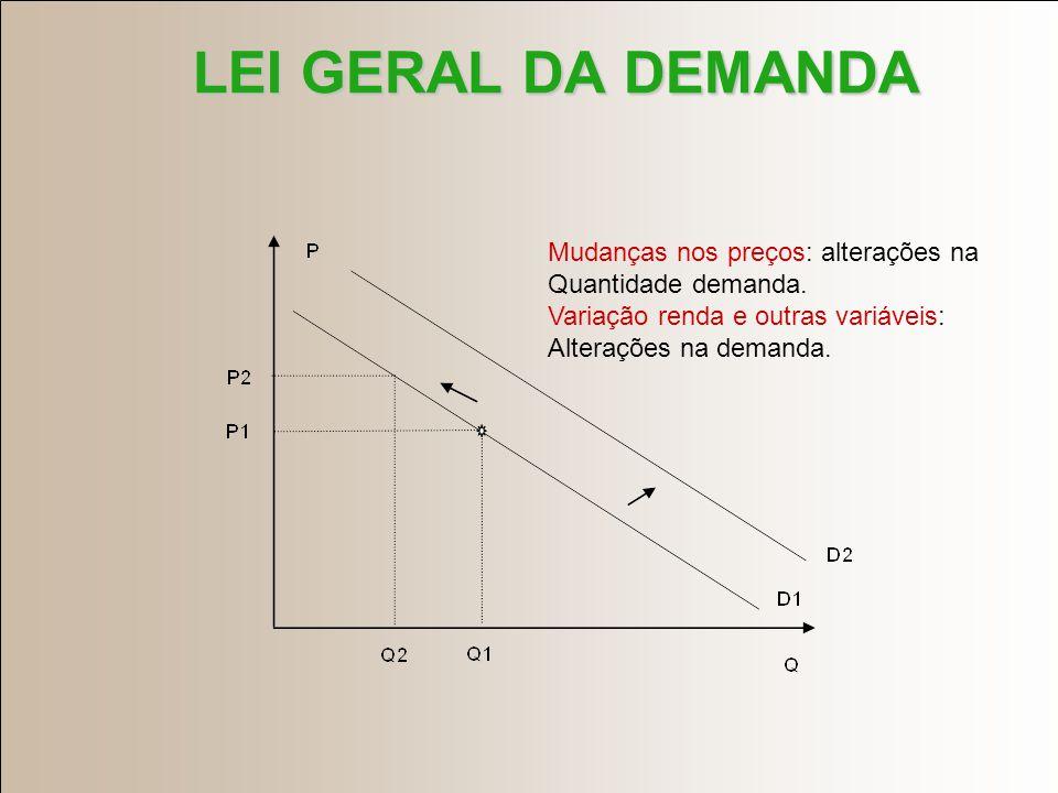 LEI GERAL DA DEMANDA Mudanças nos preços: alterações na