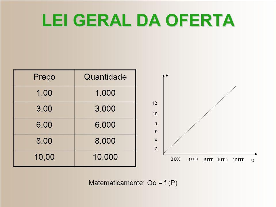 LEI GERAL DA OFERTA Preço Quantidade 1,00 1.000 3,00 3.000 6,00 6.000