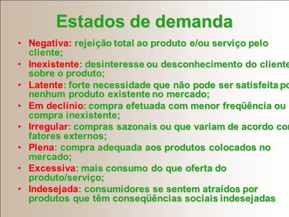 Estados de demanda Negativa: rejeição total ao produto e/ou serviço pelo cliente;