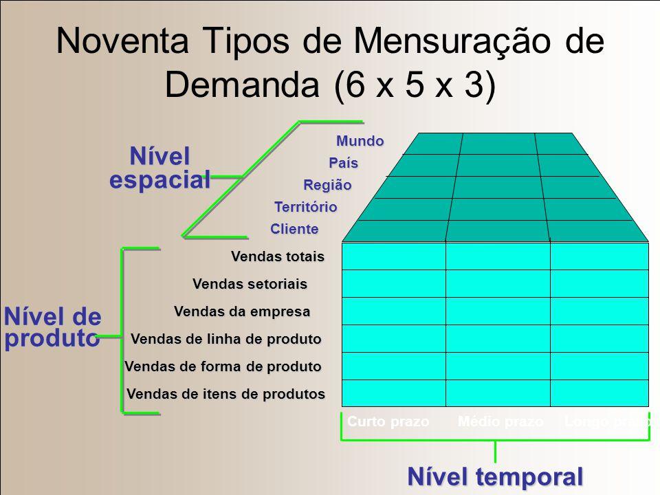 Noventa Tipos de Mensuração de Demanda (6 x 5 x 3)