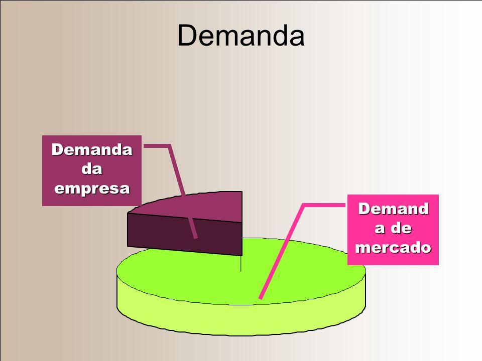 Demanda Demanda da empresa Demanda de mercado