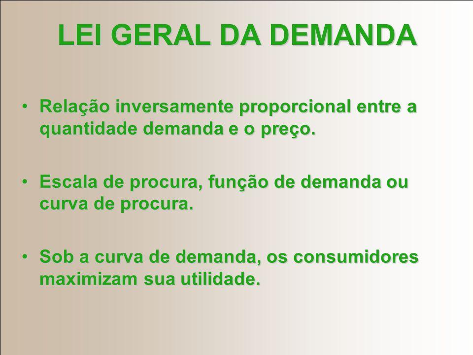 LEI GERAL DA DEMANDA Relação inversamente proporcional entre a quantidade demanda e o preço.