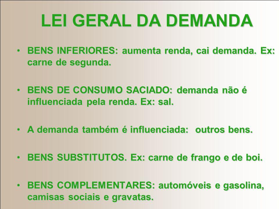 LEI GERAL DA DEMANDA BENS INFERIORES: aumenta renda, cai demanda. Ex: carne de segunda.