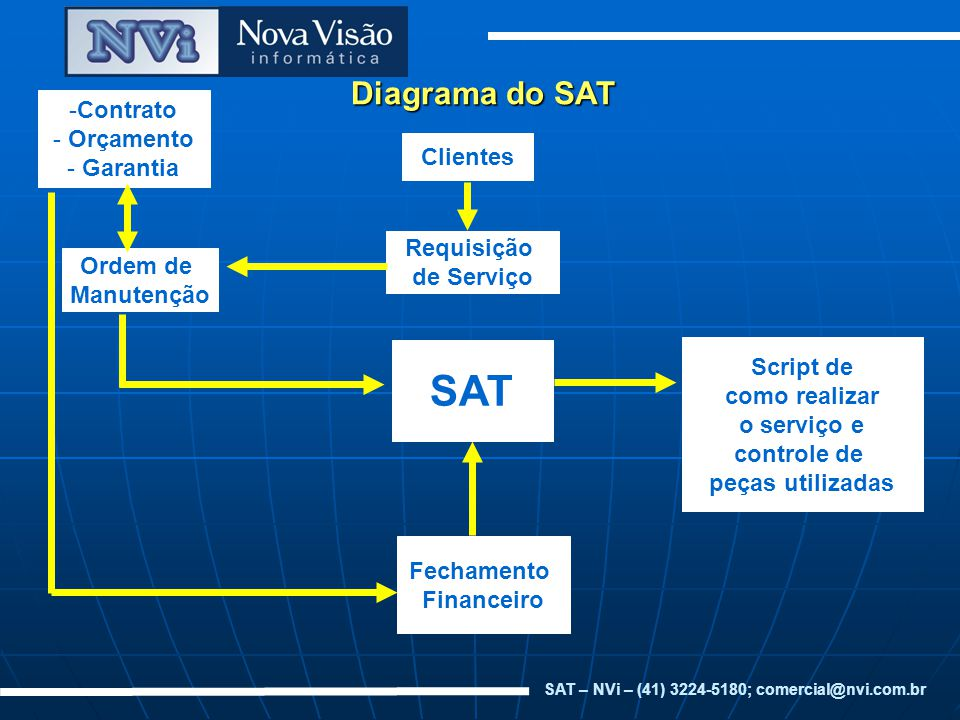 SAT – NVi – (41) 3224-5180; comercial@nvi.com.br