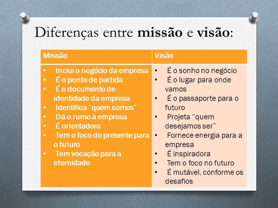 Diferenças entre missão e visão: