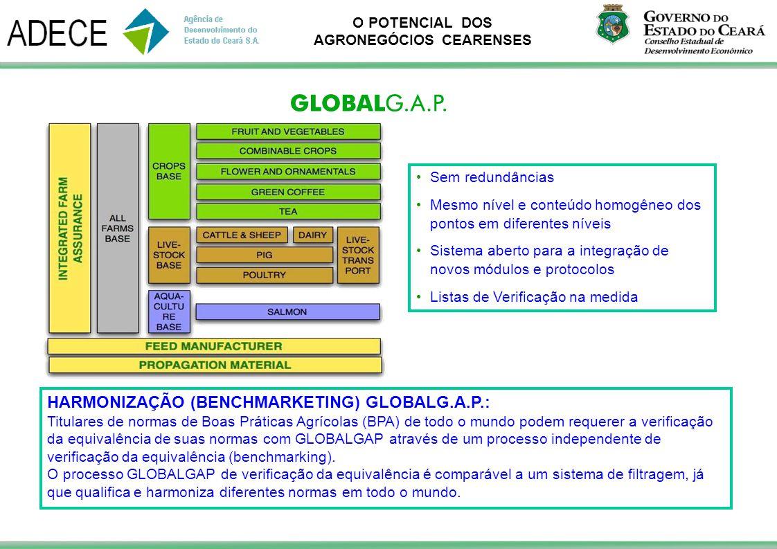 HARMONIZAÇÃO (BENCHMARKETING) GLOBALG.A.P.: