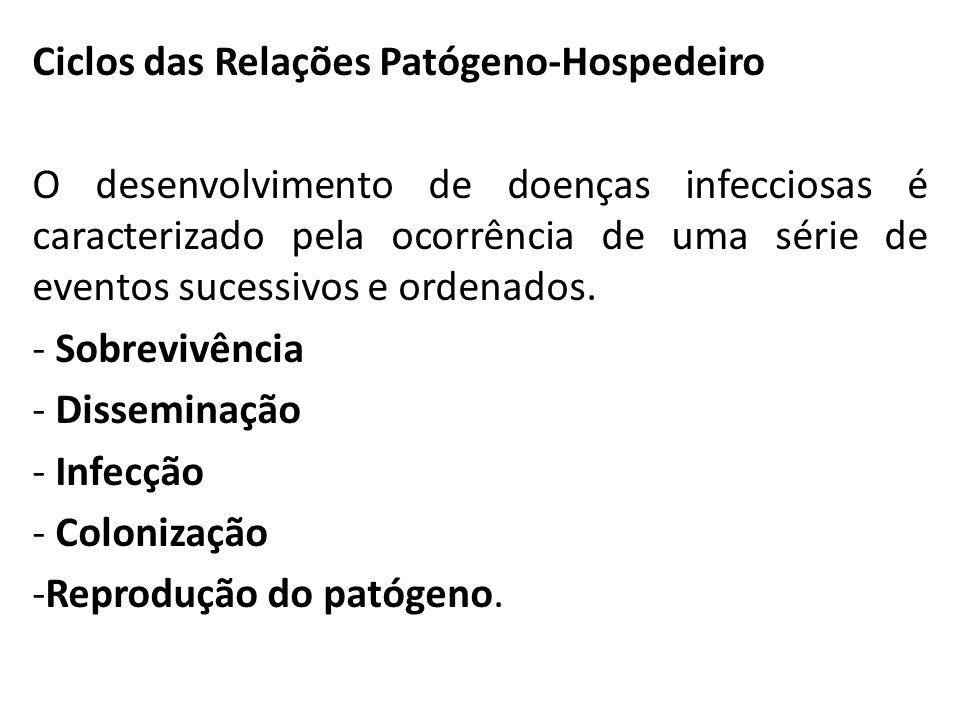 Ciclos das Relações Patógeno-Hospedeiro