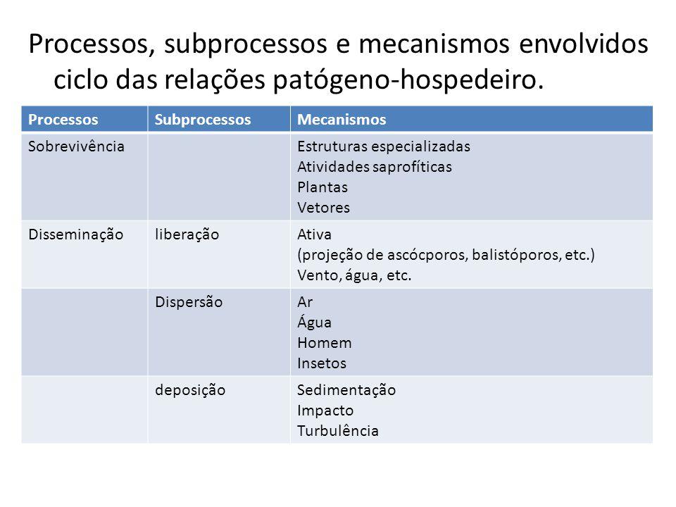 Processos, subprocessos e mecanismos envolvidos ciclo das relações patógeno-hospedeiro.
