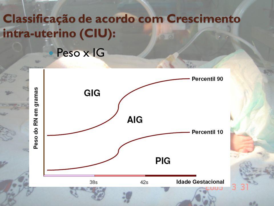 Classificação de acordo com Crescimento intra-uterino (CIU):