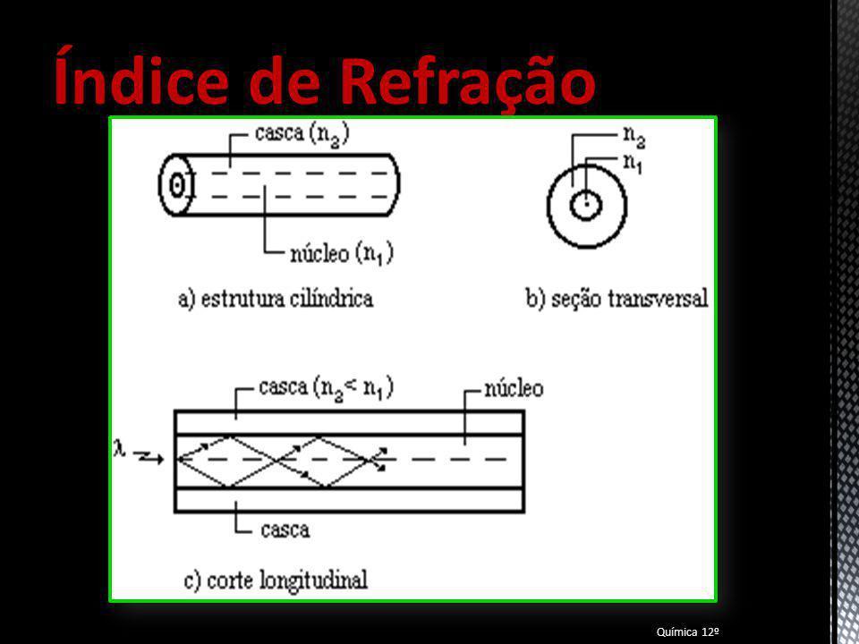 Índice de Refração Para abordar o índice de refração dos vidros, decidimos fazer uma referência às fibras óticas.