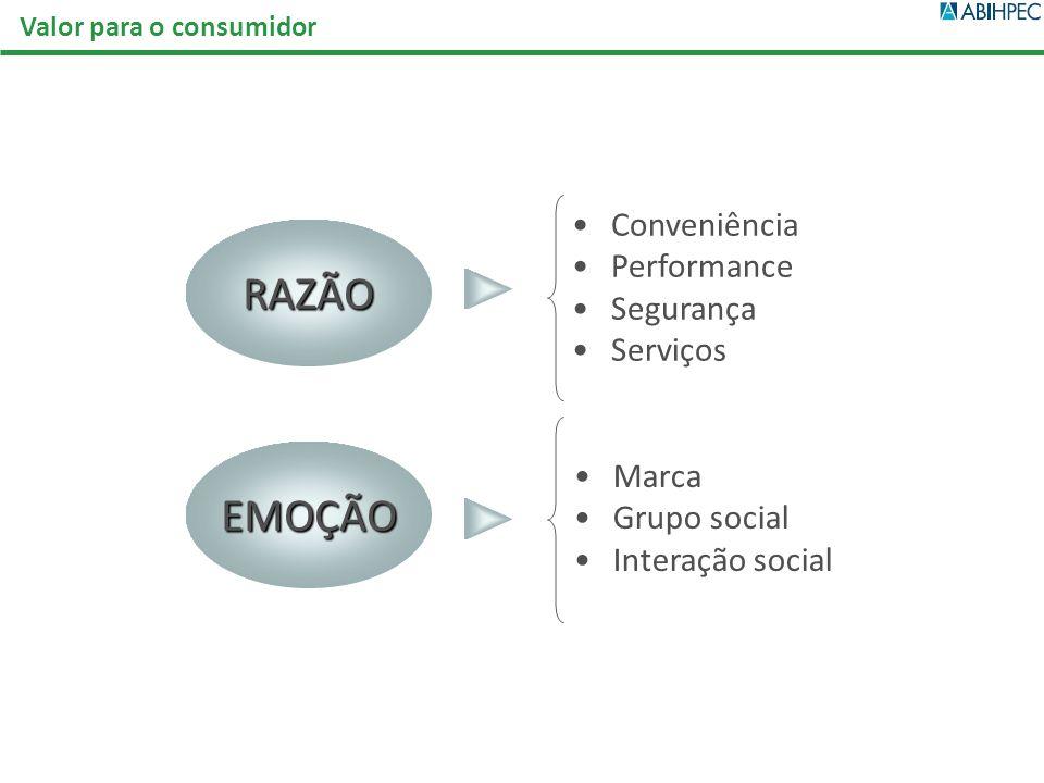 RAZÃO EMOÇÃO Conveniência Performance Segurança Serviços Marca