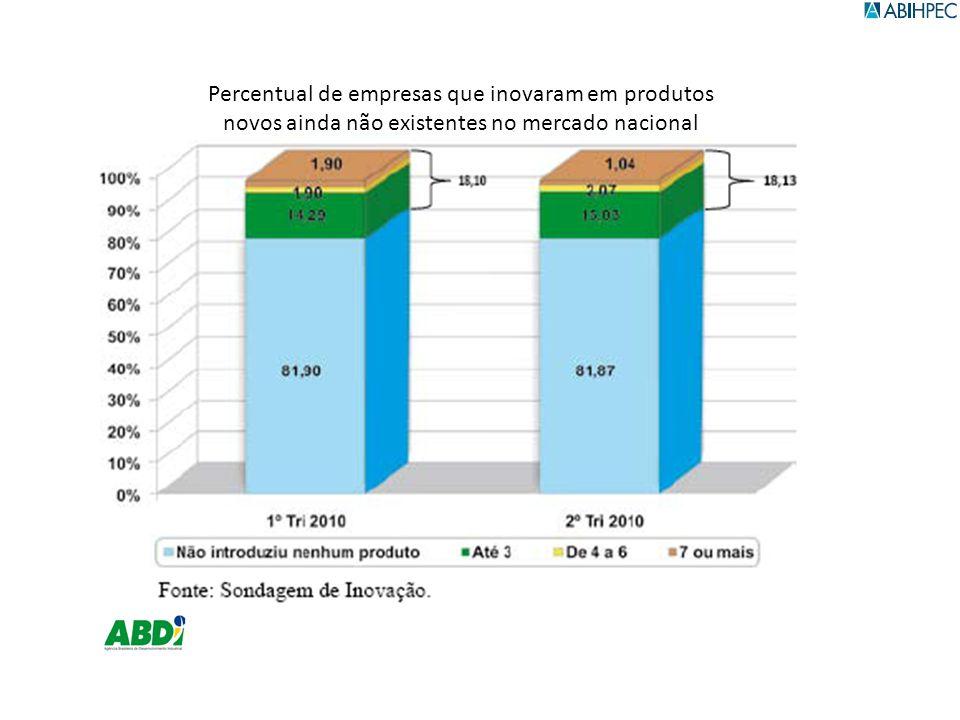 Percentual de empresas que inovaram em produtos