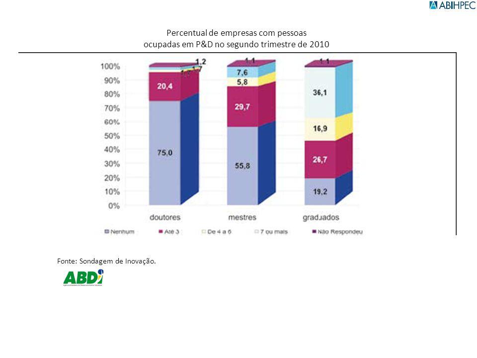 Percentual de empresas com pessoas