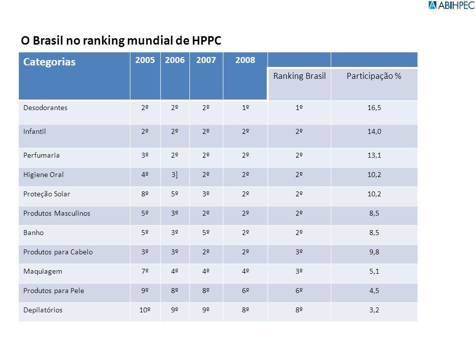 O Brasil no ranking mundial de HPPC