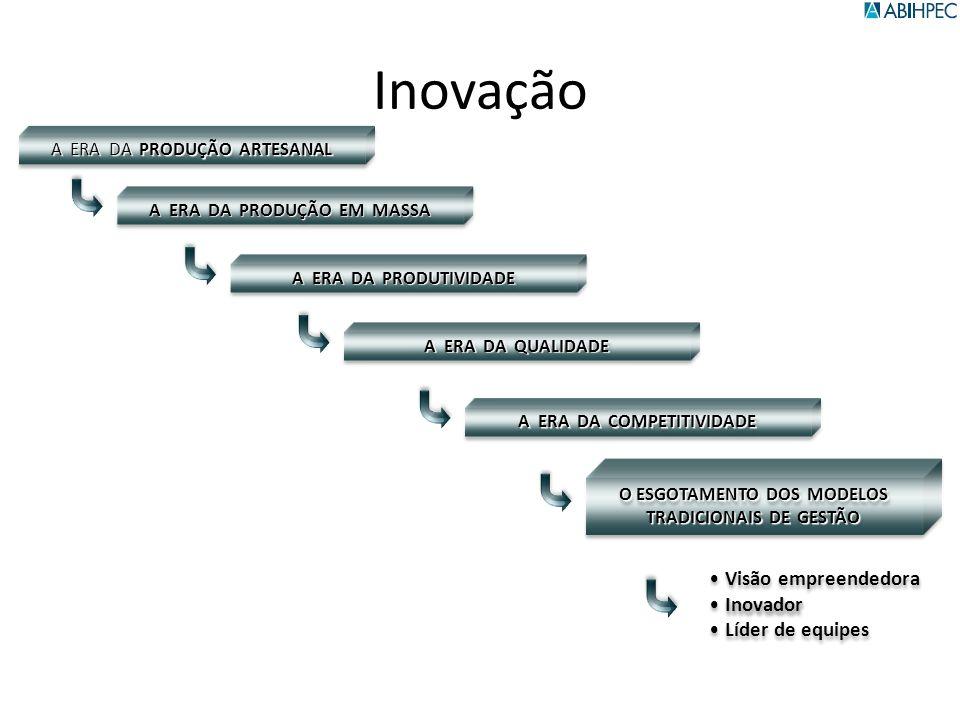 Inovação Visão empreendedora Inovador Líder de equipes