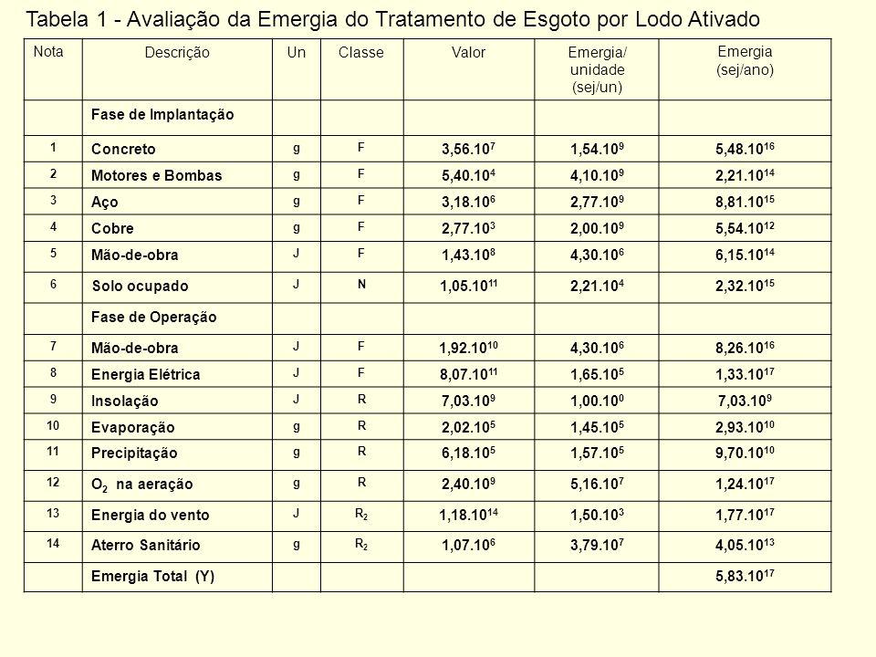 Tabela 1 - Avaliação da Emergia do Tratamento de Esgoto por Lodo Ativado