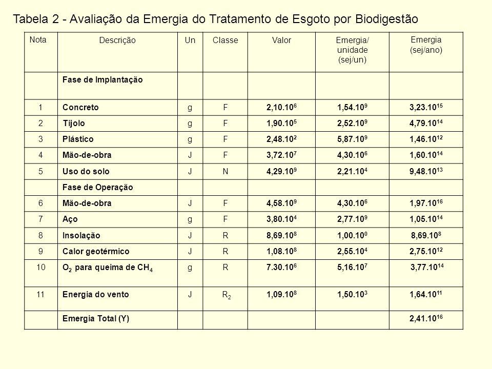 Tabela 2 - Avaliação da Emergia do Tratamento de Esgoto por Biodigestão