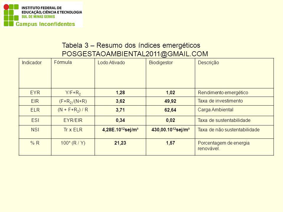 Tabela 3 – Resumo dos índices emergéticos
