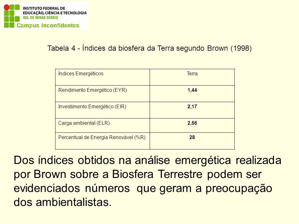 Tabela 4 - Índices da biosfera da Terra segundo Brown (1998)
