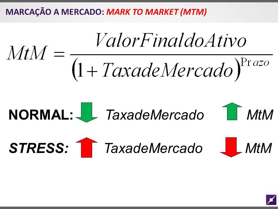 NORMAL: TaxadeMercado MtM STRESS: TaxadeMercado MtM