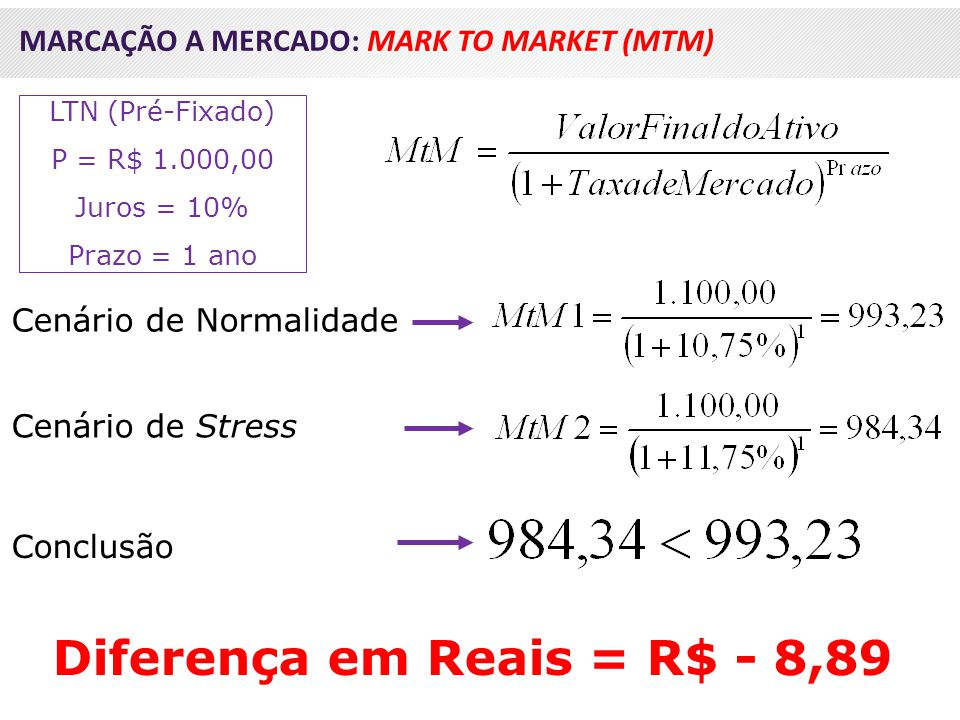 Diferença em Reais = R$ - 8,89