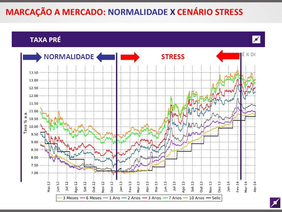 MARCAÇÃO A MERCADO: NORMALIDADE X CENÁRIO STRESS