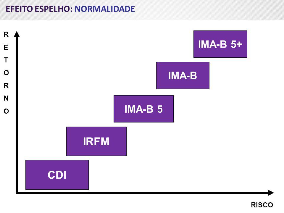 IRFM CDI IMA-B 5+ IMA-B IMA-B 5 EFEITO ESPELHO: NORMALIDADE R E T O N