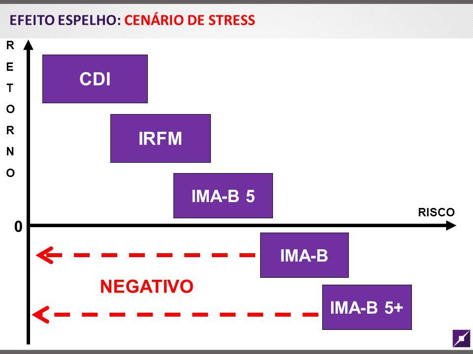 CDI IRFM NEGATIVO IMA-B 5 IMA-B IMA-B 5+