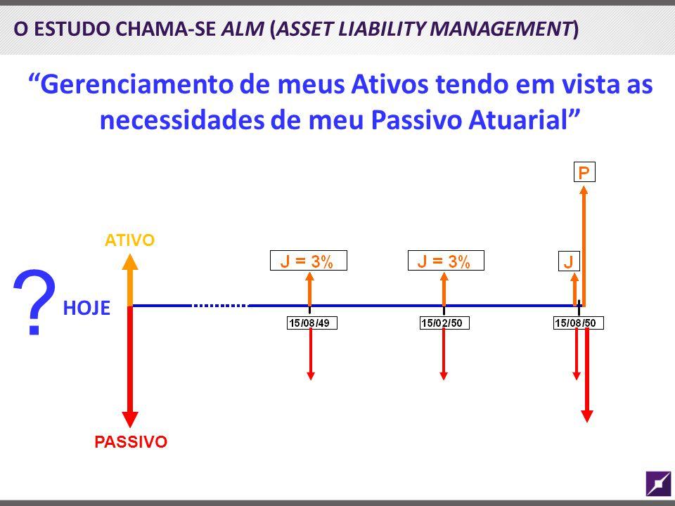 O ESTUDO CHAMA-SE ALM (ASSET LIABILITY MANAGEMENT)